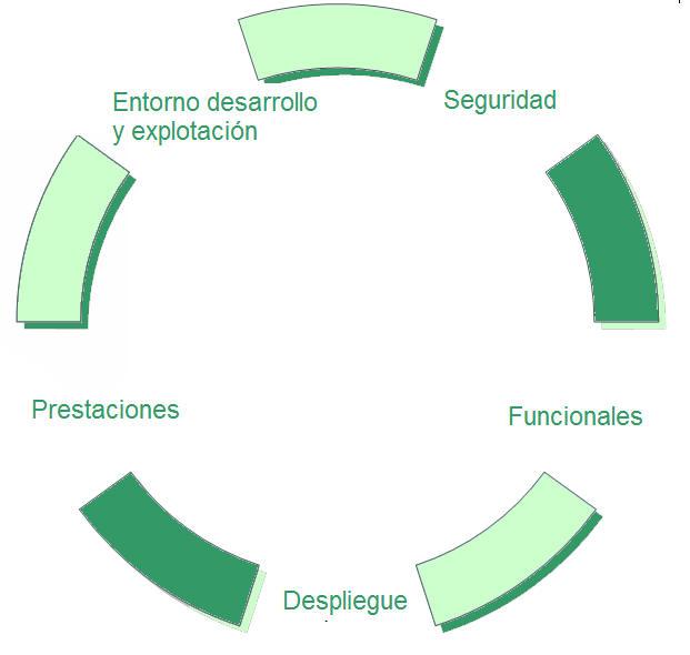 Requerimientos informáticos plataforma secciones de crédito
