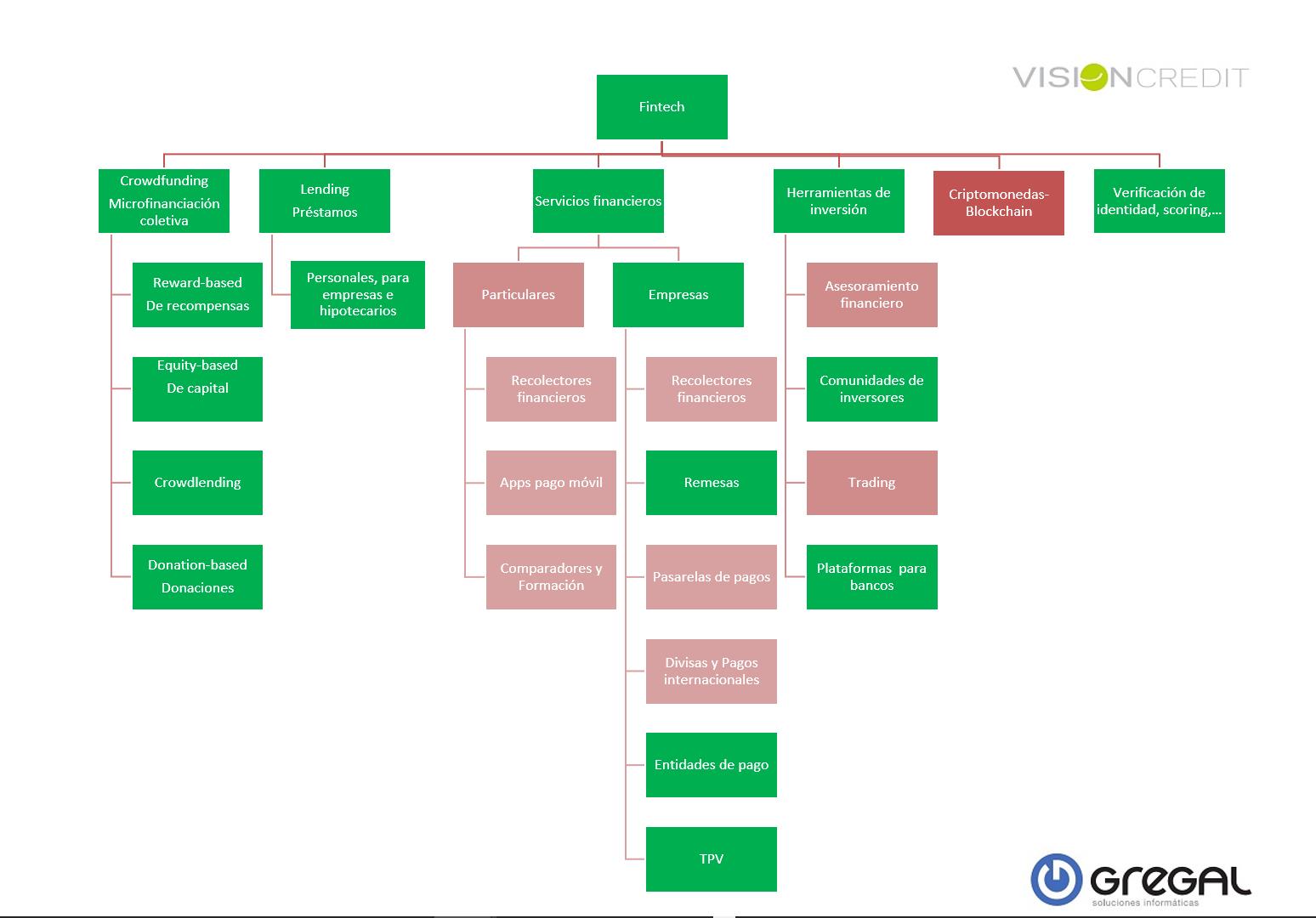 Clasificación fintech VisionCredit